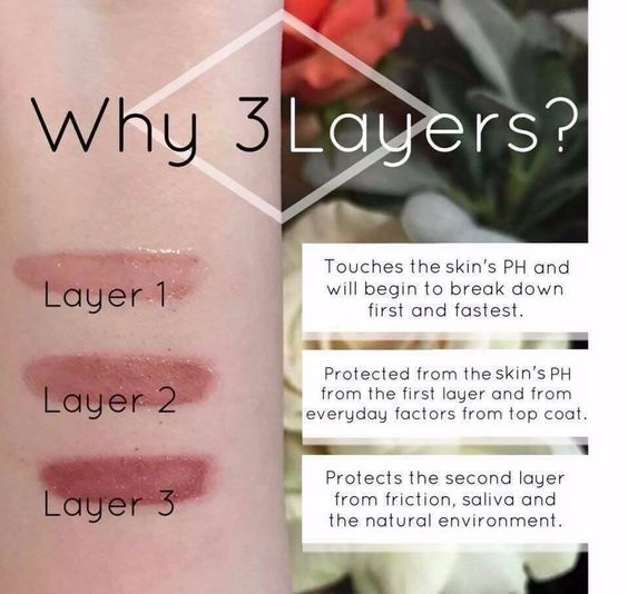 LipSense is to be worn in 3 layers. The first layer touches the skin and is the first to be broken down by your body's pH. The 2nd layer is protected by the first layer and from everyday factors from the top coat. The 3rd layer protects the 2nd layer from saliva, friction, and natural environment factors.