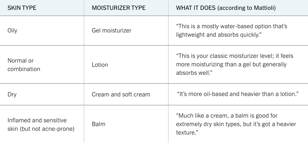 Skin and Face Care Moisturizer v